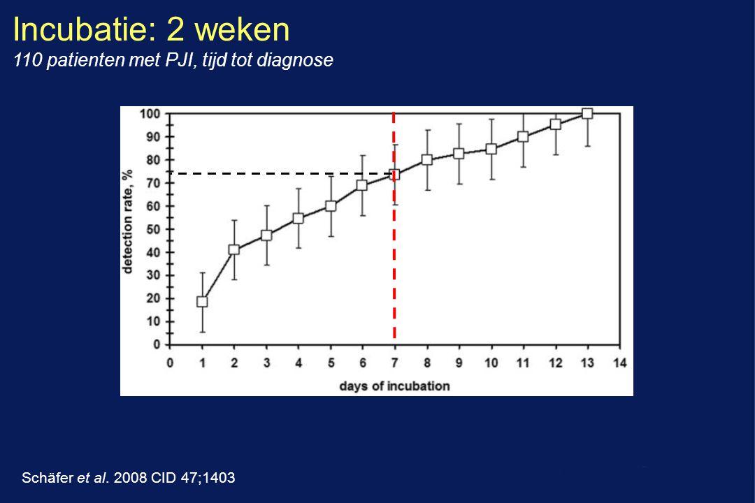 Schäfer et al. 2008 CID 47;1403 Incubatie: 2 weken 110 patienten met PJI, tijd tot diagnose