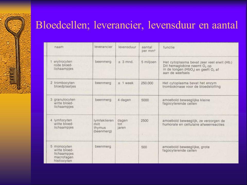 Bloedcellen; leverancier, levensduur en aantal
