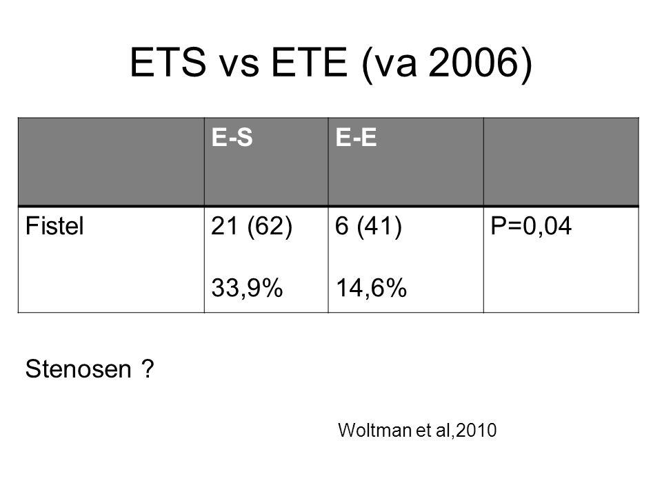 ETS vs ETE (va 2006) Stenosen ? Woltman et al,2010 E-SE-E Fistel21 (62) 33,9% 6 (41) 14,6% P=0,04