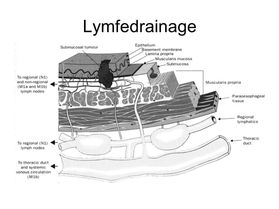 Lymfedrainage