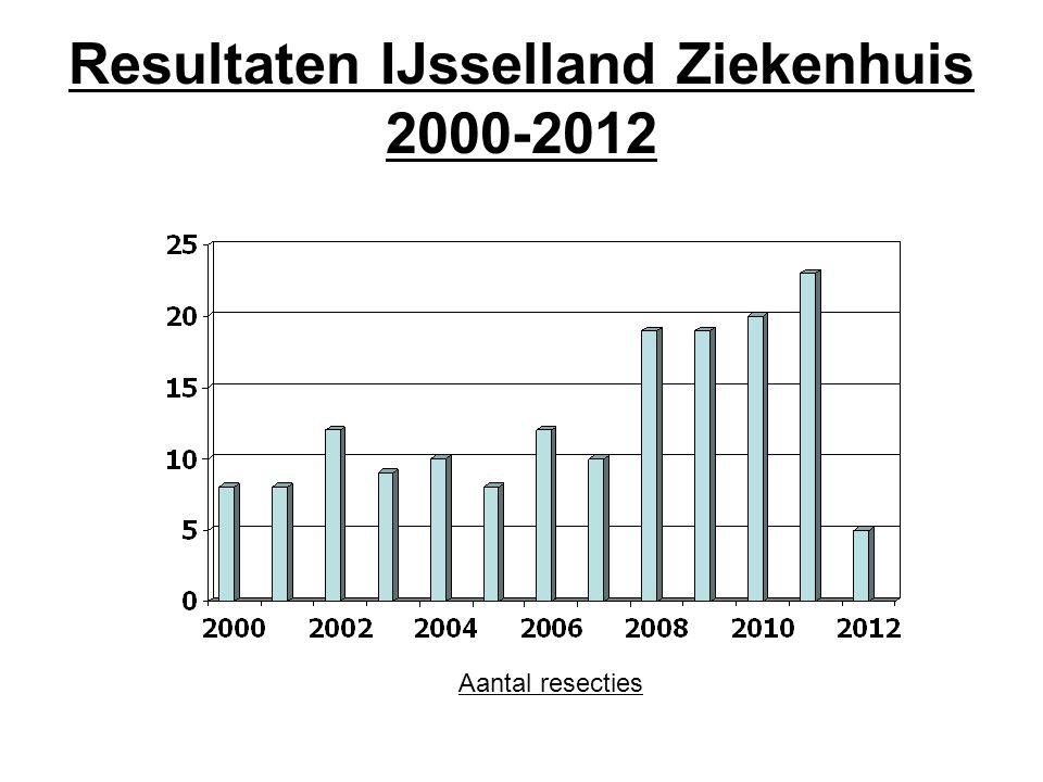 Resultaten IJsselland Ziekenhuis 2000-2012 Aantal resecties