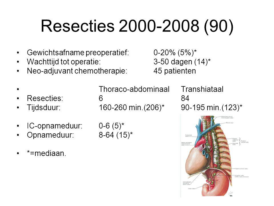 Resecties 2000-2008 (90) Gewichtsafname preoperatief:0-20% (5%)* Wachttijd tot operatie:3-50 dagen (14)* Neo-adjuvant chemotherapie:45 patienten Thora