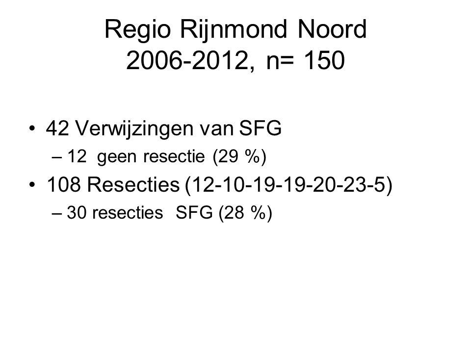 Regio Rijnmond Noord 2006-2012, n= 150 42 Verwijzingen van SFG –12 geen resectie (29 %) 108 Resecties (12-10-19-19-20-23-5) –30 resecties SFG (28 %)