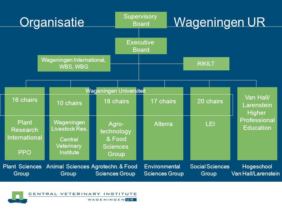 Wageningen International, WBS, WBG RIKILT Supervisory Board Organisatie Wageningen UR 10 leerstoel- groepen Animal Sciences Group 16 chairs Plant Rese