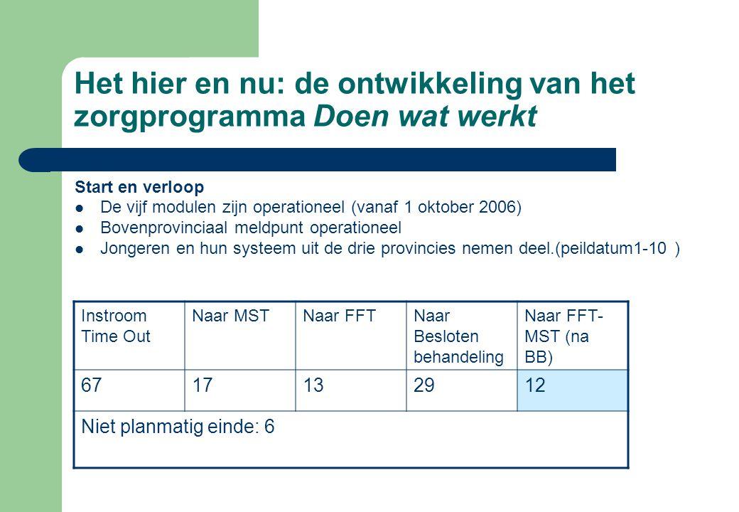 Het hier en nu: de ontwikkeling van het zorgprogramma Doen wat werkt Start en verloop De vijf modulen zijn operationeel (vanaf 1 oktober 2006) Bovenpr