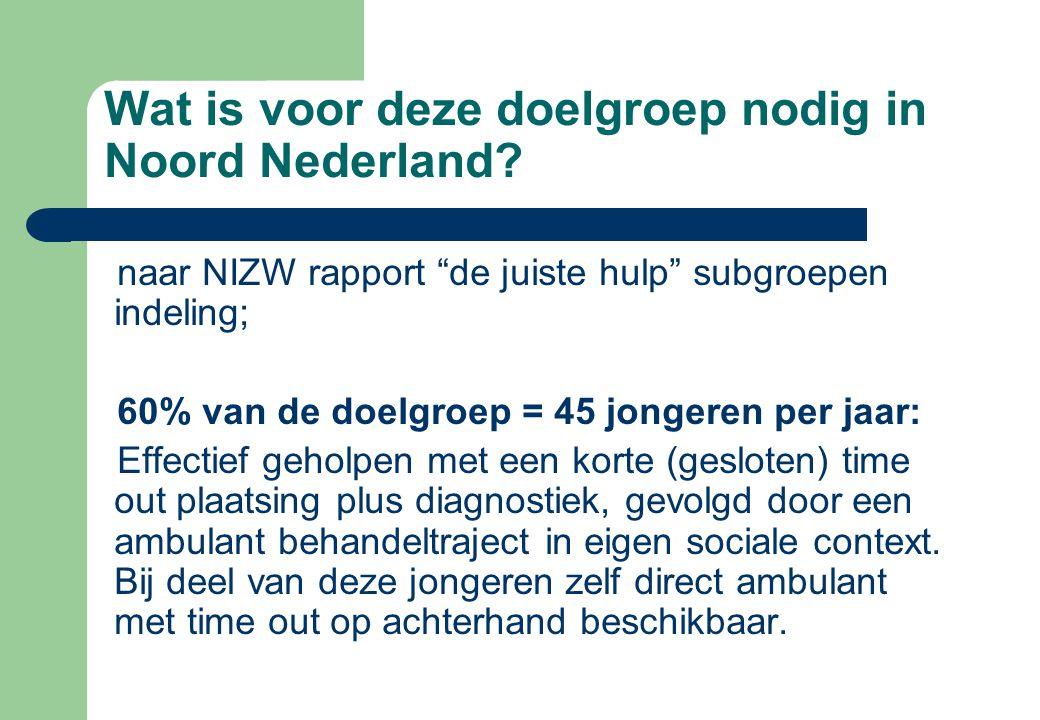 """Wat is voor deze doelgroep nodig in Noord Nederland? naar NIZW rapport """"de juiste hulp"""" subgroepen indeling; 60% van de doelgroep = 45 jongeren per ja"""
