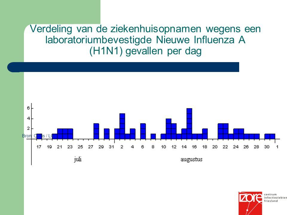 Verdeling van de ziekenhuisopnamen wegens een laboratoriumbevestigde Nieuwe Influenza A (H1N1) gevallen per dag Bron: Osiris / LCI