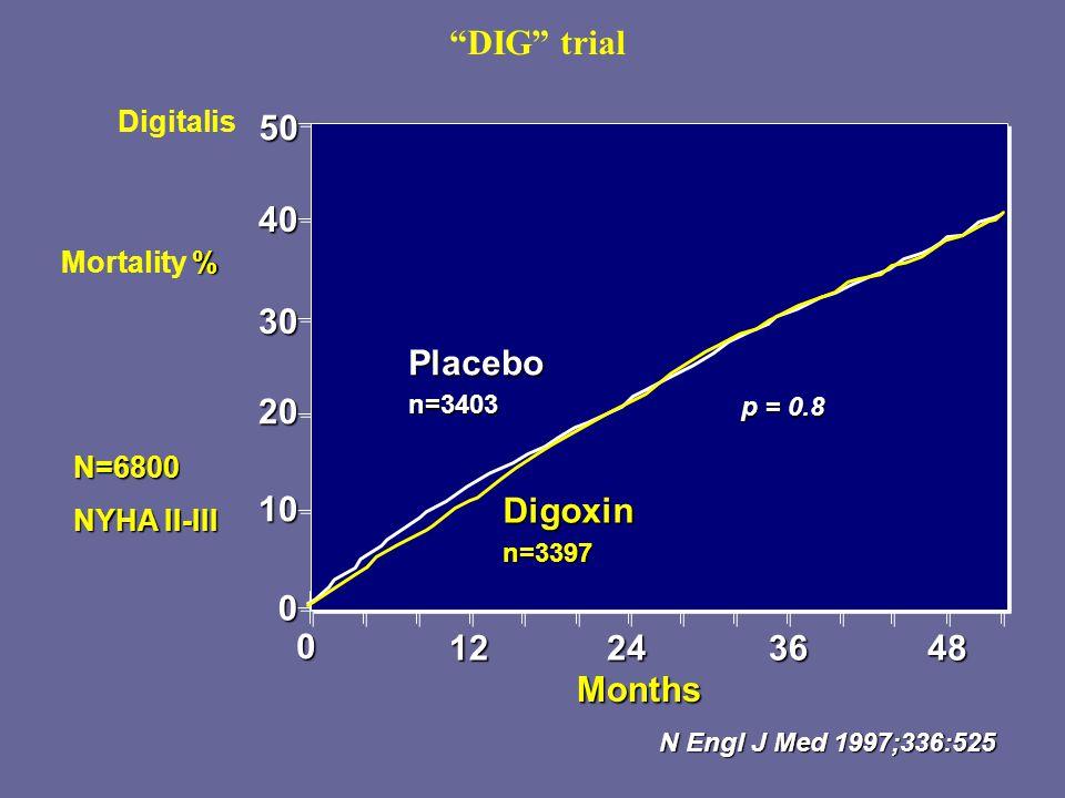 """""""DIG"""" trial5040 30 20 10 0 Placebon=3403 Digoxinn=3397 48 0 122436 % Mortality % N Engl J Med 1997;336:525 Months p = 0.8 Digitalis N=6800 NYHA II-III"""