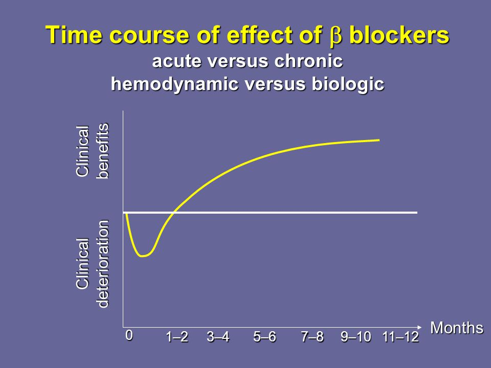 Time course of effect of  blockers acute versus chronic hemodynamic versus biologic 0 Clinicalbenefits Clinicaldeterioration 1–23–45–67–89–1011–12 Mo