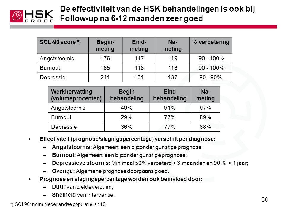 36 De effectiviteit van de HSK behandelingen is ook bij Follow-up na 6-12 maanden zeer goed Effectiviteit (prognose/slagingspercentage) verschilt per diagnose: –Angststoornis: Algemeen: een bijzonder gunstige prognose; –Burnout: Algemeen: een bijzonder gunstige prognose; –Depressieve stoornis: Minimaal 50% verbeterd < 3 maanden en 90 % < 1 jaar; –Overige: Algemene prognose doorgaans goed.