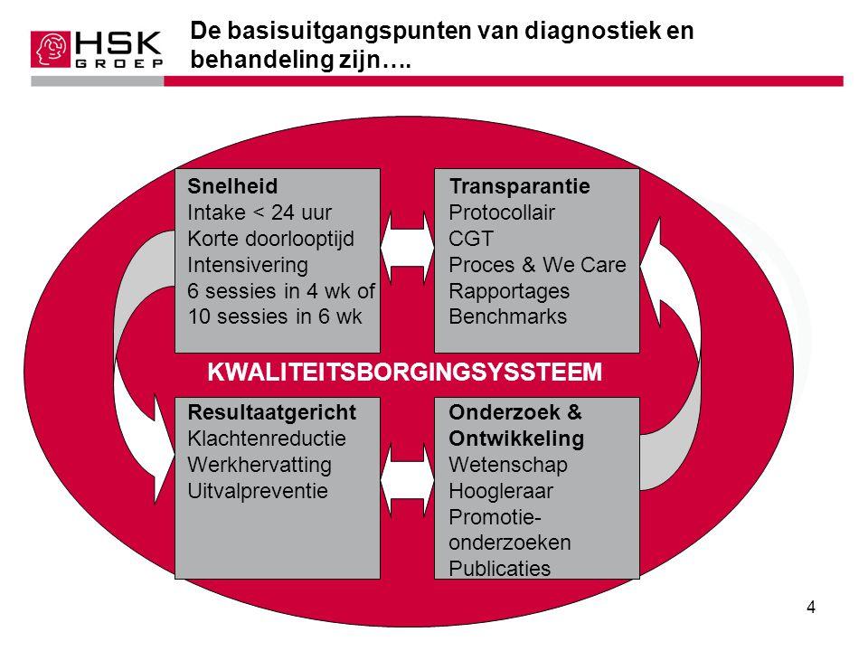 5 Het continue inhoudelijke kwaliteitsproces van 'diagnostiek en behandeling': Evidence based: continue vernieuwing, gebruik (eigen) onderzoeken Protocollaire behandeling Cognitieve gedrags- therapie Benchmark resultaten per psycholoog Behandel inhoudelijk centraal aangestuurd Wetenschappelijk bu- reau We Care: Cliëntvolgsysteem (werkhervatting, klachtenreductie) Eigen opleiding tot gedragstherapeut en GZ-psycholoog Kwaliteitsborgingsysteem (met intervisie/supervisie en frequente audits)