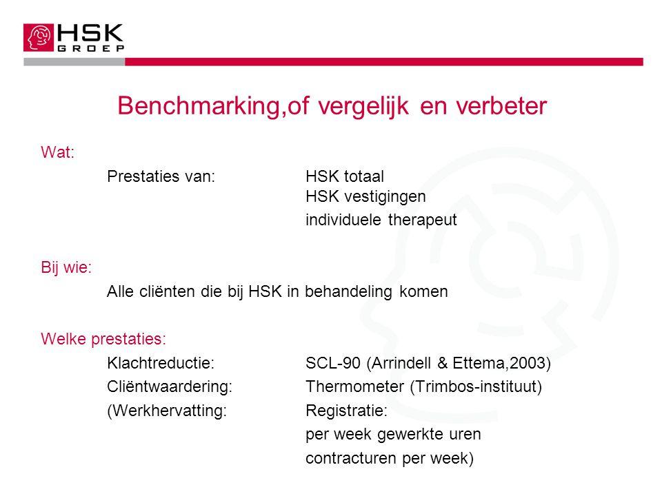 Benchmarking,of vergelijk en verbeter Wat: Prestaties van:HSK totaal HSK vestigingen individuele therapeut Bij wie: Alle cliënten die bij HSK in behandeling komen Welke prestaties: Klachtreductie:SCL-90 (Arrindell & Ettema,2003) Cliëntwaardering:Thermometer (Trimbos-instituut) (Werkhervatting:Registratie: per week gewerkte uren contracturen per week)