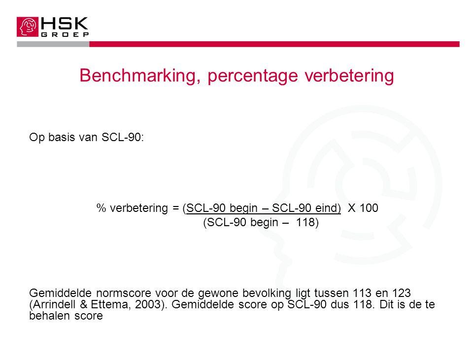 Benchmarking, percentage verbetering Op basis van SCL-90: % verbetering = (SCL-90 begin – SCL-90 eind) X 100 (SCL-90 begin – 118) Gemiddelde normscore voor de gewone bevolking ligt tussen 113 en 123 (Arrindell & Ettema, 2003).