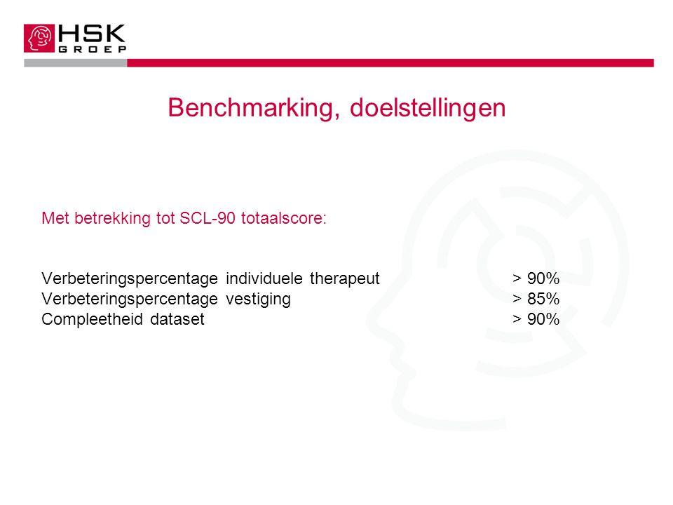 Benchmarking, doelstellingen Met betrekking tot SCL-90 totaalscore: Verbeteringspercentage individuele therapeut> 90% Verbeteringspercentage vestiging > 85% Compleetheid dataset> 90%
