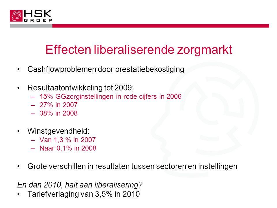 Effecten liberaliserende zorgmarkt Cashflowproblemen door prestatiebekostiging Resultaatontwikkeling tot 2009: –15% GGzorginstellingen in rode cijfers in 2006 –27% in 2007 –38% in 2008 Winstgevendheid: –Van 1,3 % in 2007 –Naar 0,1% in 2008 Grote verschillen in resultaten tussen sectoren en instellingen En dan 2010, halt aan liberalisering.
