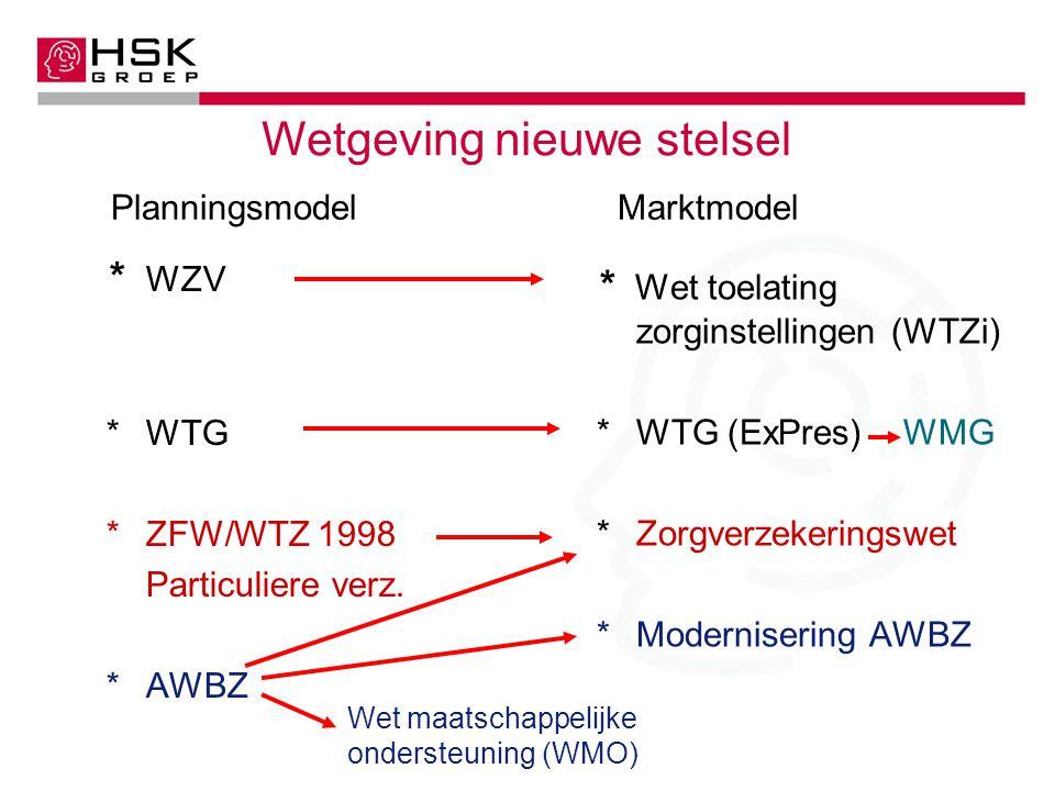 Intermezzo Benchmarking therapeuten/vestigingen