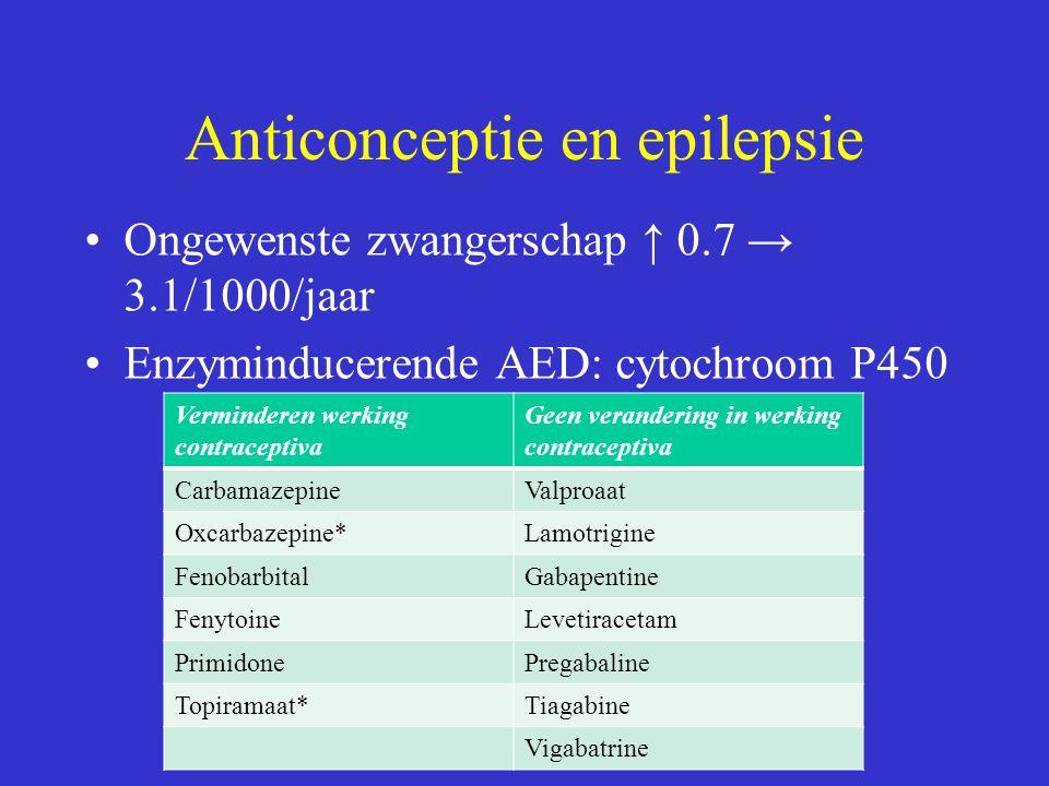 Anticonceptie en epilepsie Ongewenste zwangerschap ↑ 0.7 → 3.1/1000/jaar Enzyminducerende AED: cytochroom P450 Verminderen werking contraceptiva Geen verandering in werking contraceptiva CarbamazepineValproaat Oxcarbazepine*Lamotrigine FenobarbitalGabapentine FenytoineLevetiracetam PrimidonePregabaline Topiramaat*Tiagabine Vigabatrine