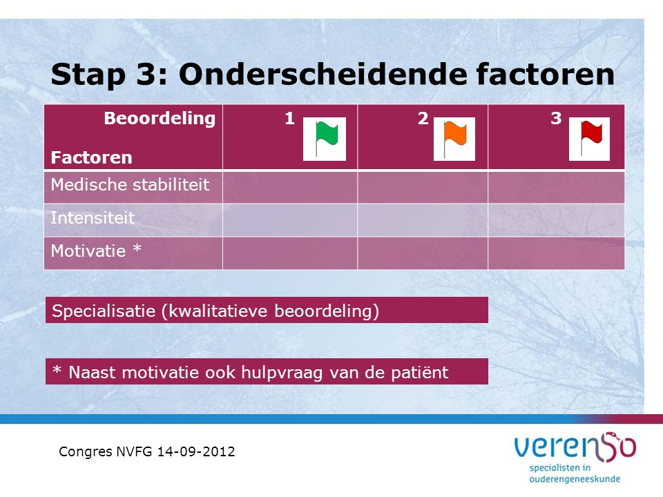 Stap 3: Onderscheidende factoren Beoordeling Factoren 123 Medische stabiliteit Intensiteit Motivatie * Specialisatie (kwalitatieve beoordeling) * Naas