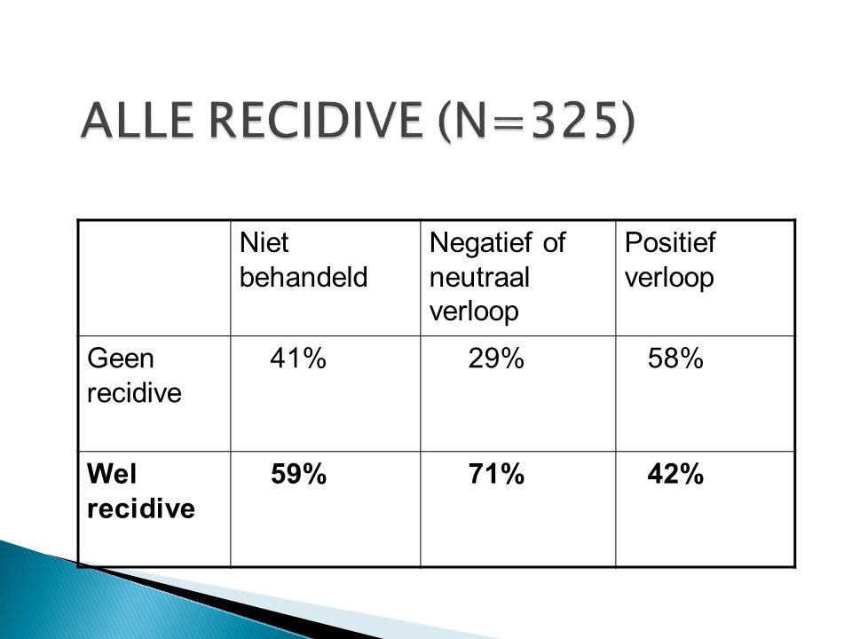 Niet behandeld Negatief of neutraal verloop Positief verloop Geen recidive 41% 29% 58% Wel recidive 59% 71% 42%