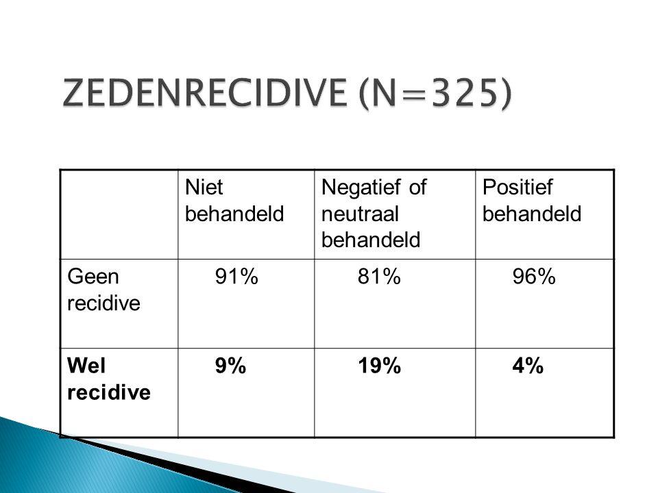Niet behandeld Negatief of neutraal behandeld Positief behandeld Geen recidive 91% 81% 96% Wel recidive 9% 19% 4%