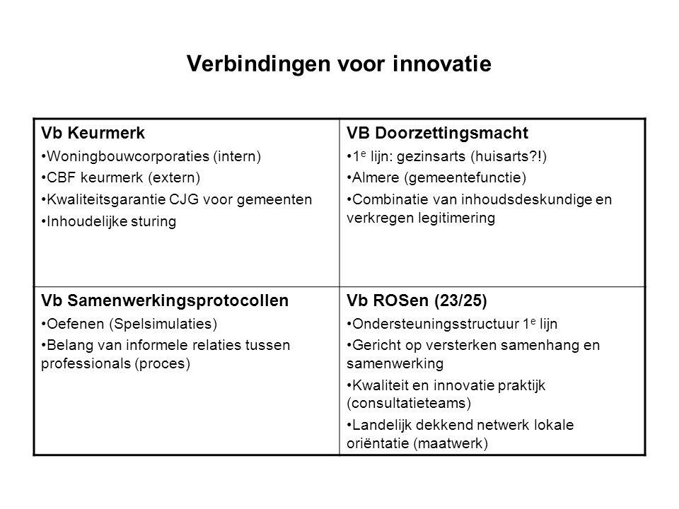 Verbindingen voor innovatie Vb Keurmerk Woningbouwcorporaties (intern) CBF keurmerk (extern) Kwaliteitsgarantie CJG voor gemeenten Inhoudelijke sturin