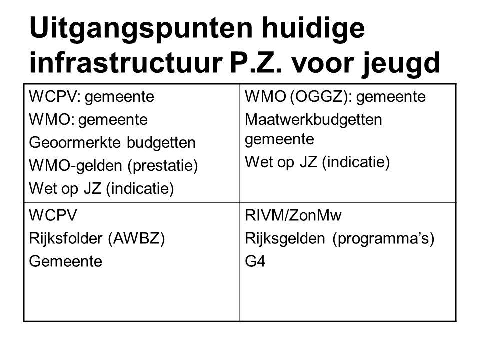Uitgangspunten huidige infrastructuur P.Z. voor jeugd WCPV: gemeente WMO: gemeente Geoormerkte budgetten WMO-gelden (prestatie) Wet op JZ (indicatie)