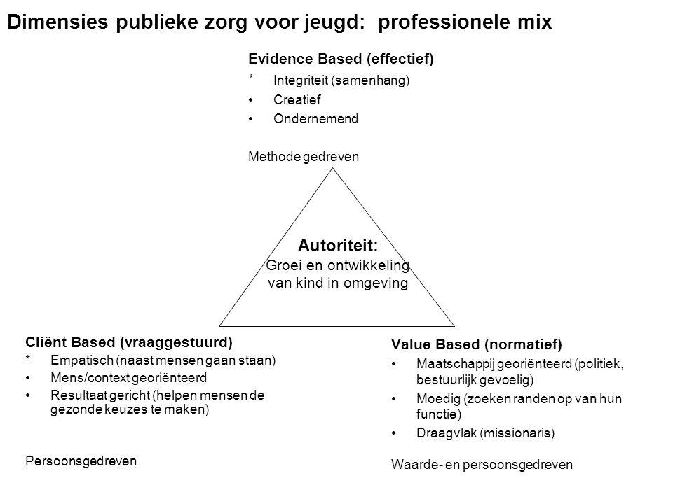 Dimensies publieke zorg voor jeugd: professionele mix Cliënt Based (vraaggestuurd) *Empatisch (naast mensen gaan staan) Mens/context georiënteerd Resu