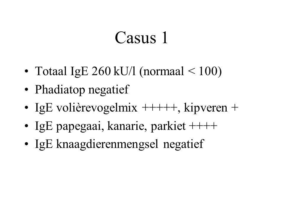 Casus 1 Totaal IgE 260 kU/l (normaal < 100) Phadiatop negatief IgE volièrevogelmix +++++, kipveren + IgE papegaai, kanarie, parkiet ++++ IgE knaagdier