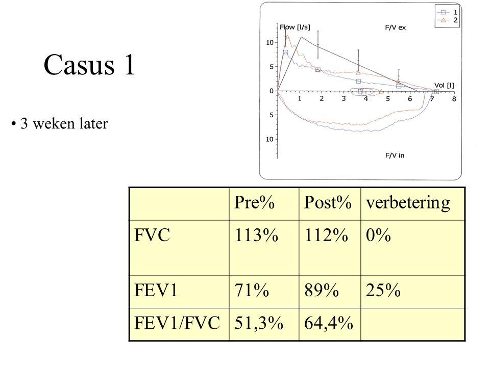 Casus 1 Pre%Post%verbetering FVC113%112%0% FEV171%89%25% FEV1/FVC51,3%64,4% 3 weken later