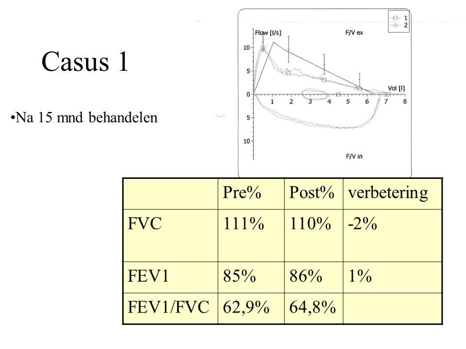 Casus 1 Pre%Post%verbetering FVC111%110%-2% FEV185%86%1% FEV1/FVC62,9%64,8% Na 15 mnd behandelen
