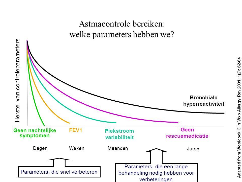 Parameters, die snel verbeteren Astmacontrole bereiken: welke parameters hebben we? Adapted from Woolcock Clin Wxp Allergy Rev 2001; 1(2): 62-64 Geen
