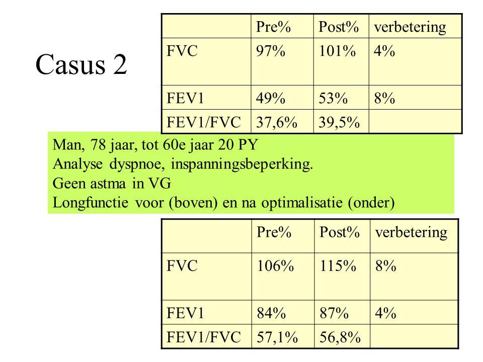 Casus 2 Man, 78 jaar, tot 60e jaar 20 PY Analyse dyspnoe, inspanningsbeperking. Geen astma in VG Longfunctie voor (boven) en na optimalisatie (onder)