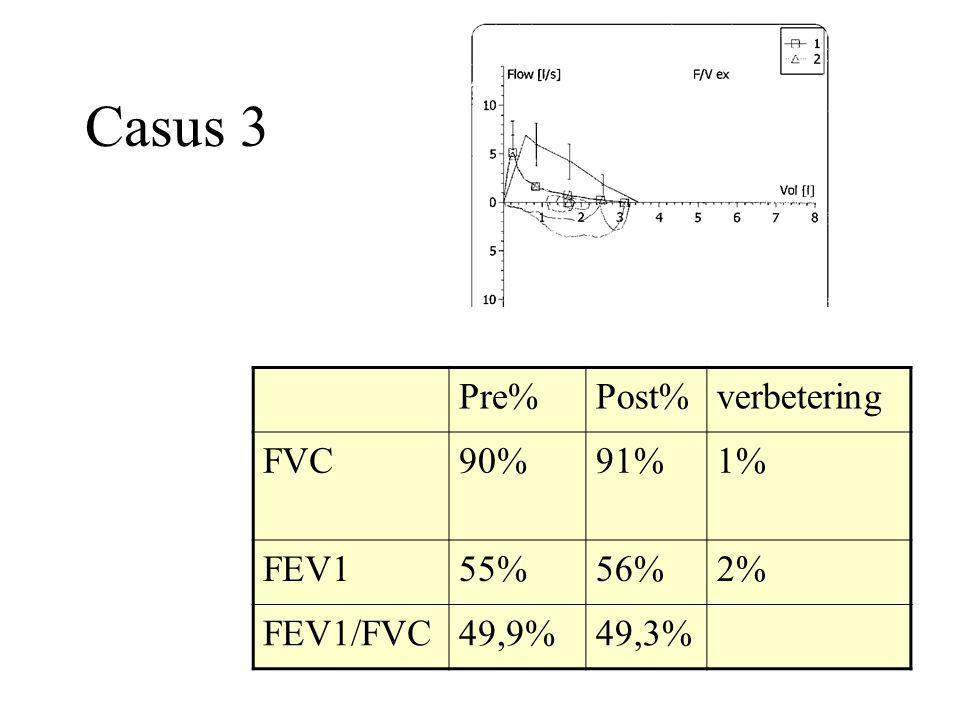 Casus 3 Pre%Post%verbetering FVC90%91%1% FEV155%56%2% FEV1/FVC49,9%49,3%