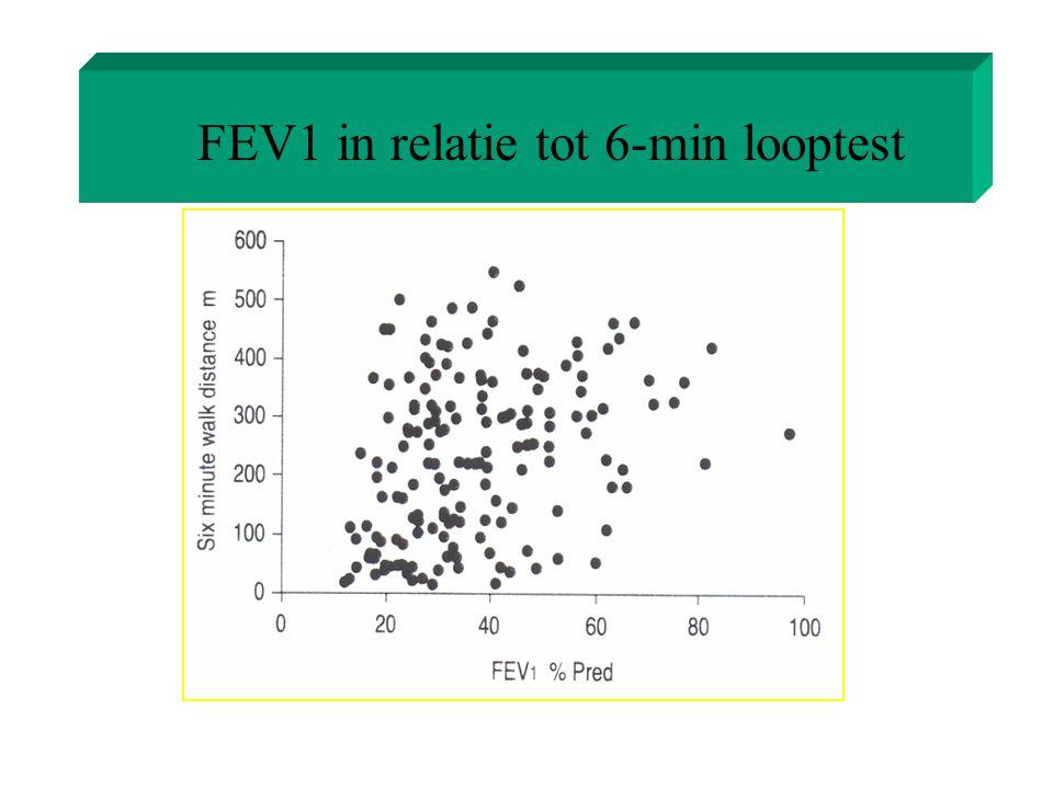 FEV1 in relatie tot 6-min looptest