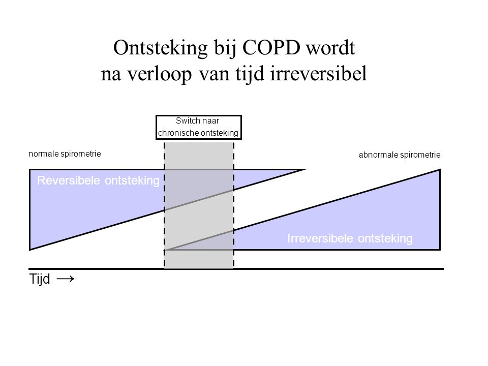 Ontsteking bij COPD wordt na verloop van tijd irreversibel Reversibele ontsteking Irreversibele ontsteking normale spirometrie abnormale spirometrie S