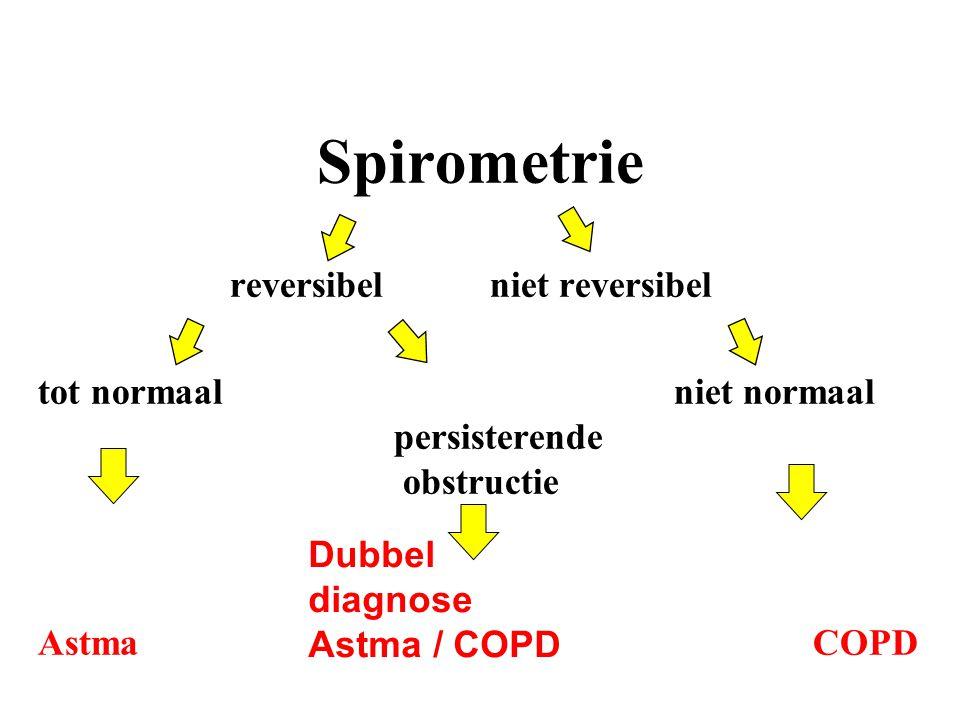 Spirometrie reversibelniet reversibel tot normaal niet normaal persisterende obstructie Astma COPD Dubbel diagnose Astma / COPD