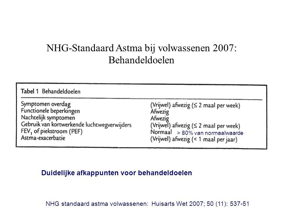 NHG-Standaard Astma bij volwassenen 2007: Behandeldoelen Duidelijke afkappunten voor behandeldoelen NHG standaard astma volwassenen: Huisarts Wet 2007