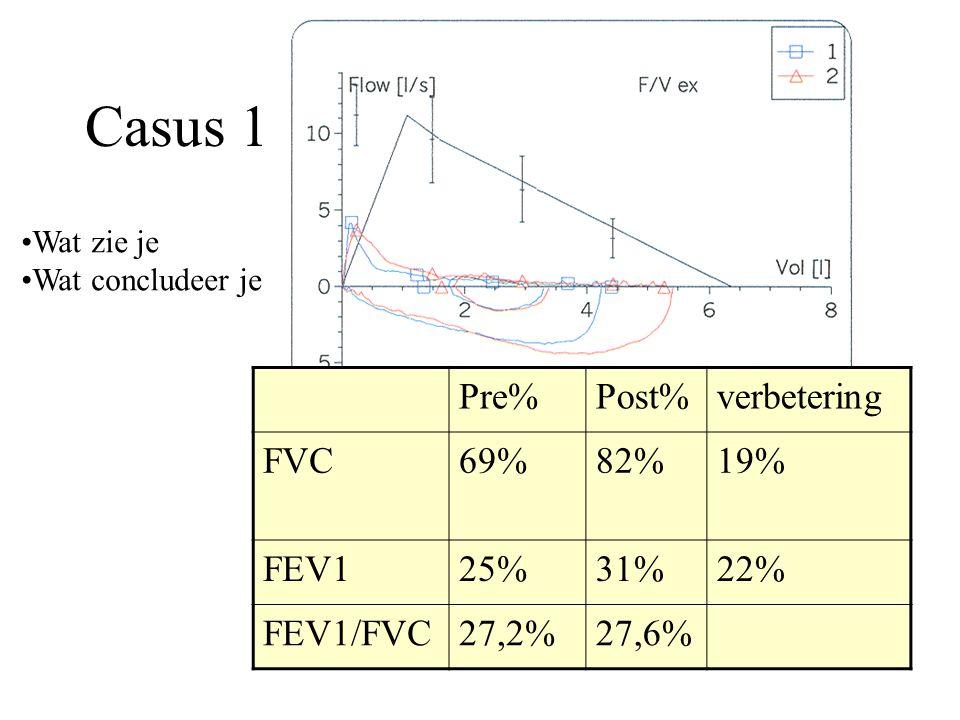 Casus 1 Pre%Post%verbetering FVC69%82%19% FEV125%31%22% FEV1/FVC27,2%27,6% Wat zie je Wat concludeer je