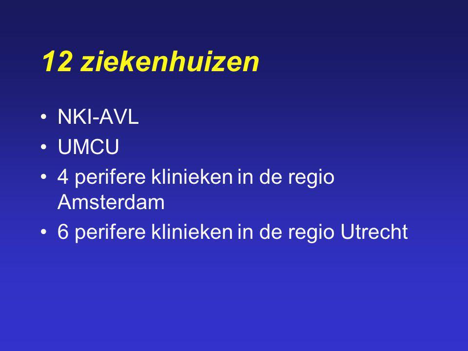 12 ziekenhuizen NKI-AVL UMCU 4 perifere klinieken in de regio Amsterdam 6 perifere klinieken in de regio Utrecht