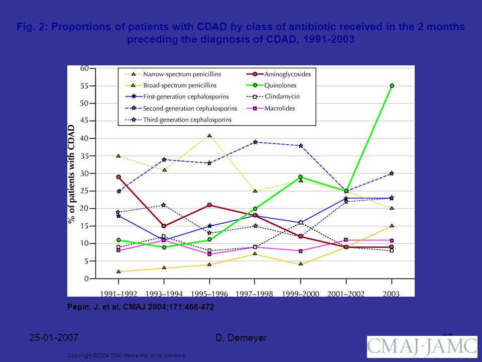 25-01-2007D. Demeyer25 Copyright ©2004 CMA Media Inc. or its licensors Pepin, J. et al. CMAJ 2004;171:466-472 Fig. 2: Proportions of patients with CDA