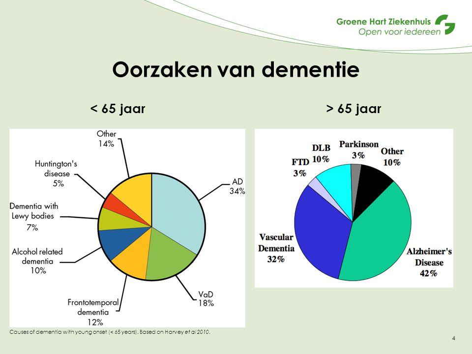 4 Oorzaken van dementie 65 jaar Causes of dementia with young onset (< 65 years). Based on Harvey et al 2010.