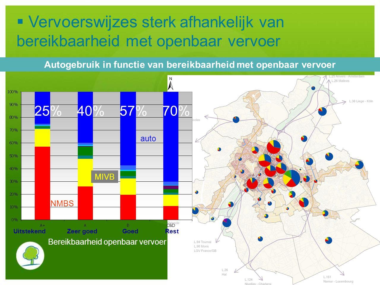 Autogebruik in functie van bereikbaarheid met openbaar vervoer 25%40%57%70% NMBS MIVB auto Uitstekend Zeer goed Goed Rest Bereikbaarheid openbaar verv