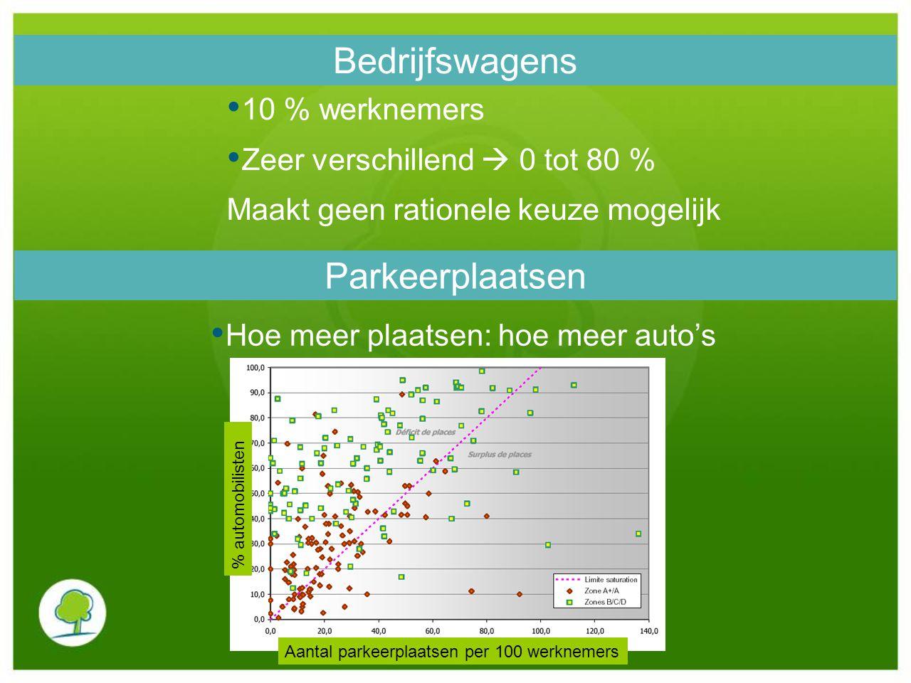 % automobilisten Aantal parkeerplaatsen per 100 werknemers Bedrijfswagens 10 % werknemers Zeer verschillend  0 tot 80 % Maakt geen rationele keuze mo
