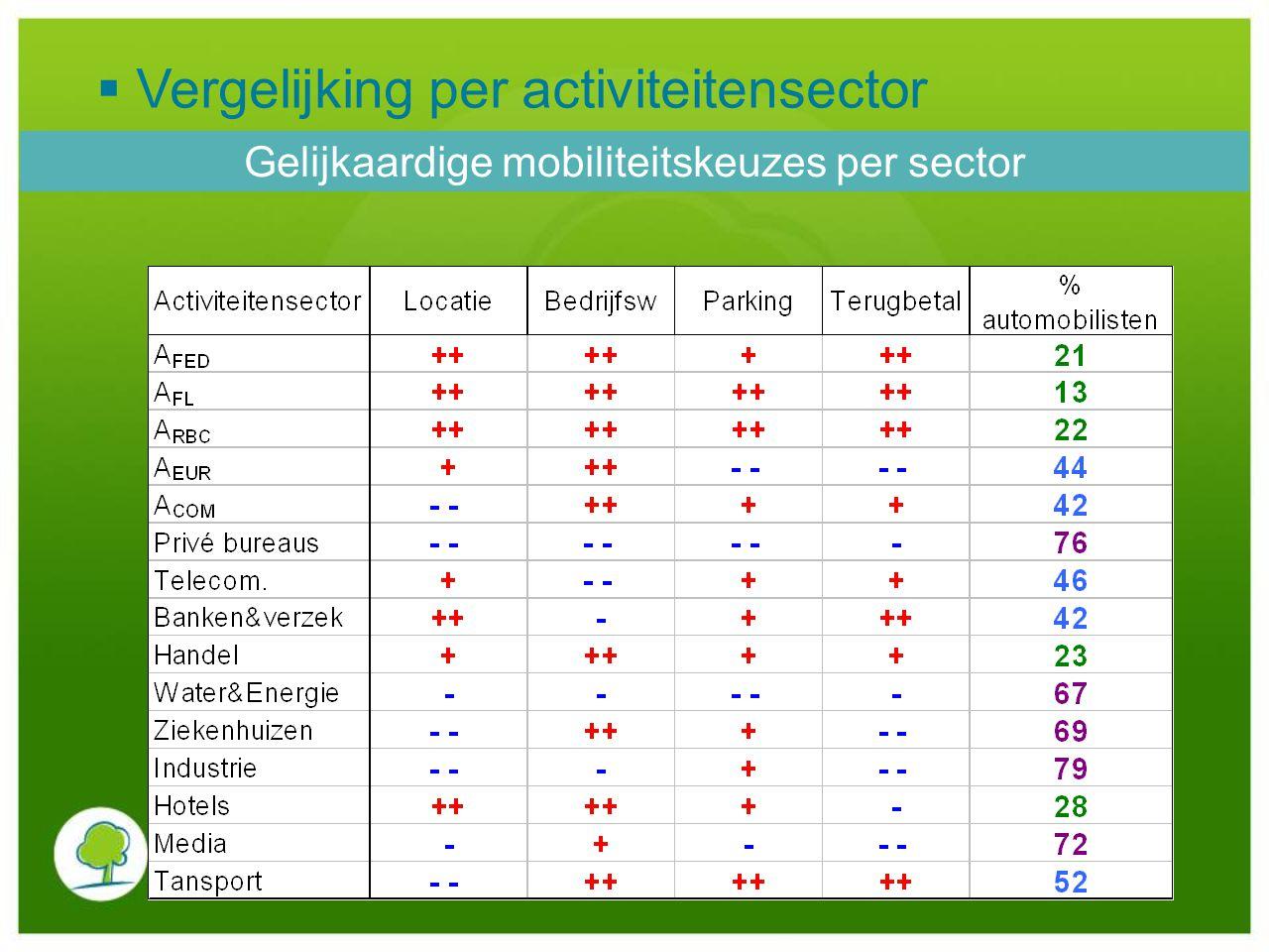 Gelijkaardige mobiliteitskeuzes per sector  Vergelijking per activiteitensector