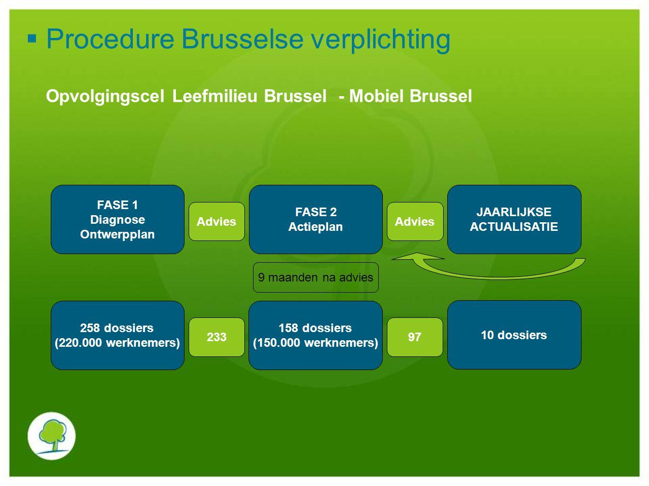  Procedure Brusselse verplichting FASE 1 Diagnose Ontwerpplan Advies FASE 2 Actieplan Advies JAARLIJKSE ACTUALISATIE 9 maanden na advies 258 dossiers