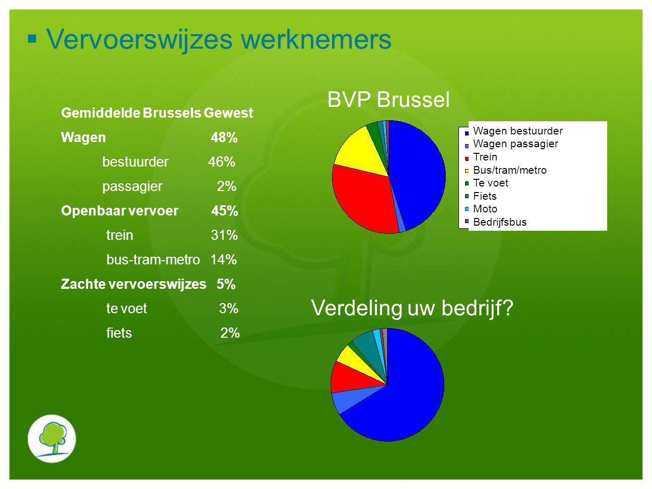  Vervoerswijzes werknemers Gemiddelde Brussels Gewest Wagen 48% bestuurder 46% passagier 2% Openbaar vervoer 45% trein 31% bus-tram-metro 14% Zachte