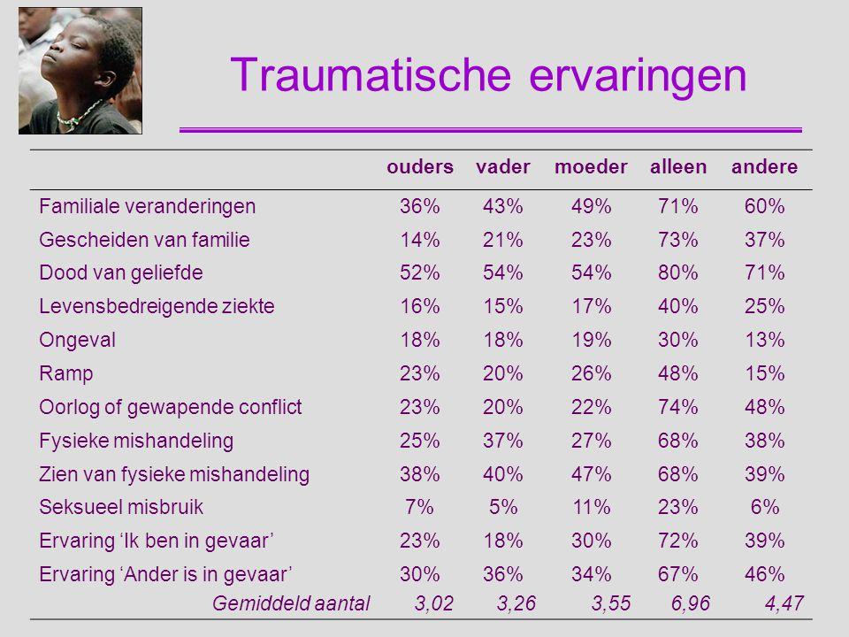 Traumatische ervaringen oudersvadermoederalleenandere Familiale veranderingen36%43%49%71%60% Gescheiden van familie14%21%23%73%37% Dood van geliefde52
