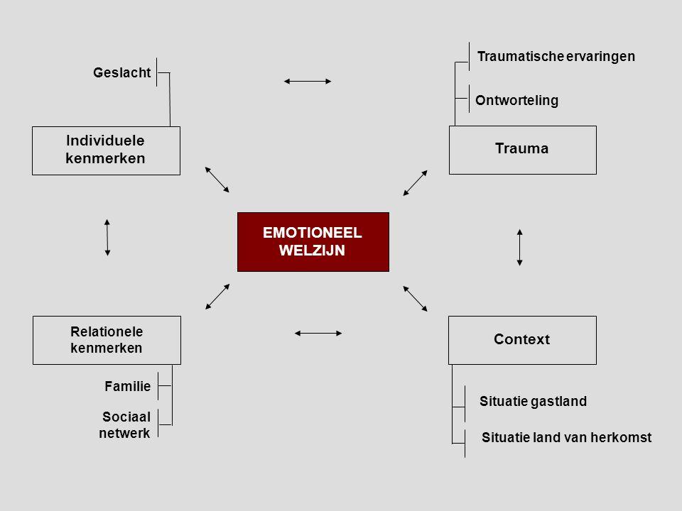 Trauma Traumatische ervaringen Ontworteling Relationele kenmerken Sociaal netwerk Familie EMOTIONEEL WELZIJN Individuele kenmerken Context Situatie ga