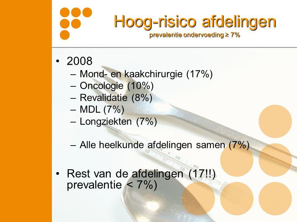 2008 –Mond- en kaakchirurgie (17%) –Oncologie (10%) –Revalidatie (8%) –MDL (7%) –Longziekten (7%) –Alle heelkunde afdelingen samen (7%) Rest van de af