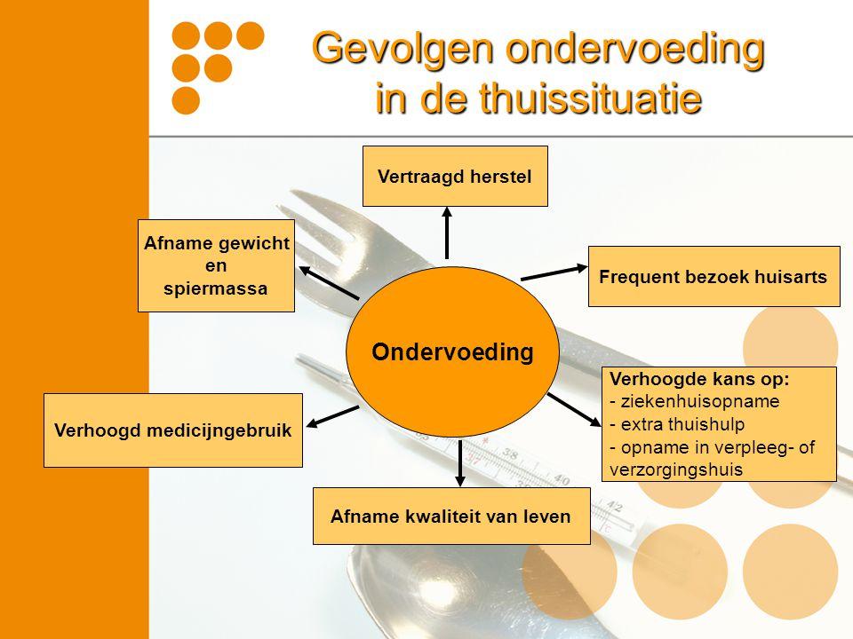 Gevolgen ondervoeding in de thuissituatie Verhoogde kans op: - ziekenhuisopname - extra thuishulp - opname in verpleeg- of verzorgingshuis Ondervoedin